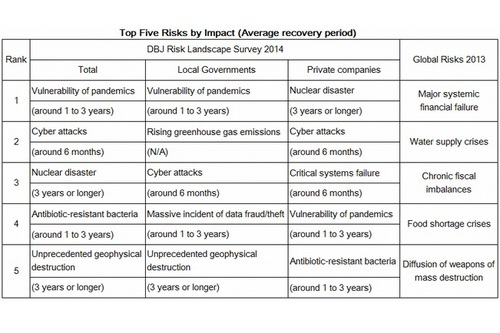 Table: Top Five Risks by Impact