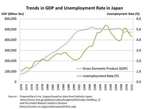 Figure: Trends in GDP and Unemployment Rate in Japan