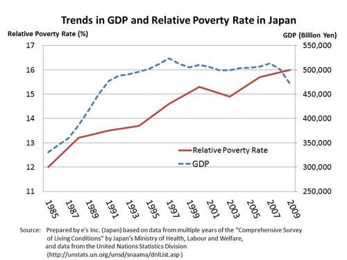 Figure:Trends in GDP and Relative Poverty Rate in Japan