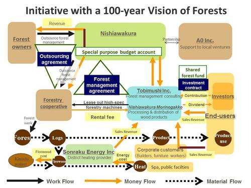 Initiative with a 100-year Vision of Forests